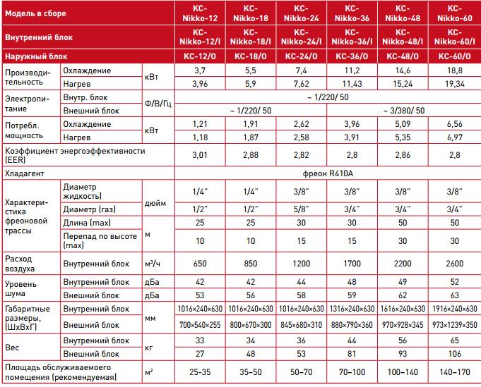 Технические характеристики напольно-потолочных кондиционеров Kitano серии Nikko