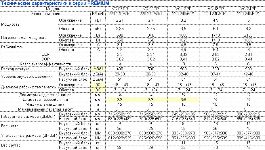 seriya_premium_tehn_haract_vico_clima